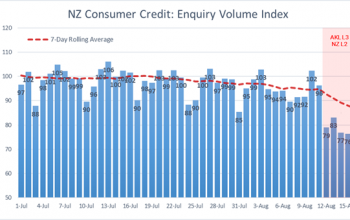NZ Consumer credit confidence due to COVID lock down Centrix