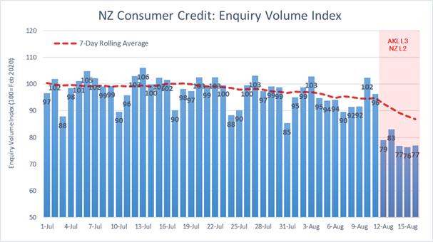 NZ Consumer credit confidence due to COVID lock down Centrix